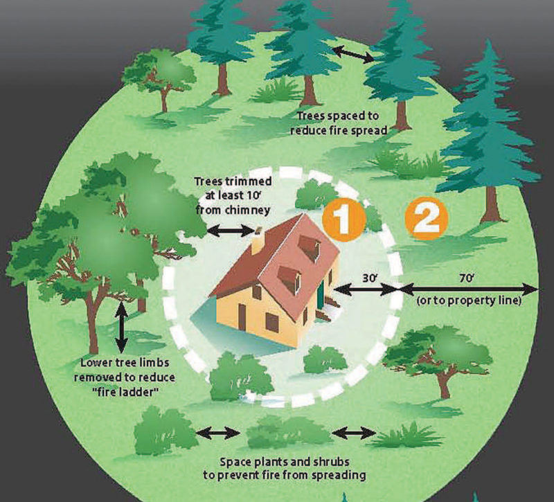 Graphic displaying how to create a defensible space for your home