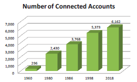 Number of connected accounts graph