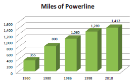 Powerline graph